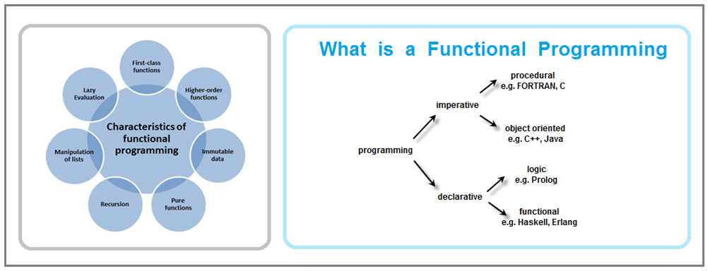 What  is  a Functional Programming